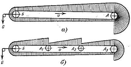 Диаграмма тяговых усилий ленточного конвейера