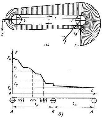 Диаграмма тяговых усилий в ленточном (а) и цепном (б) конвейерах