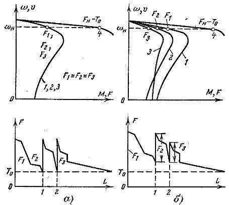 Графики распределения нагрузки в тяговом органе цепного конвейера