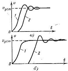 Диаграммы скорости различных участков ленточного конвейера при пуске