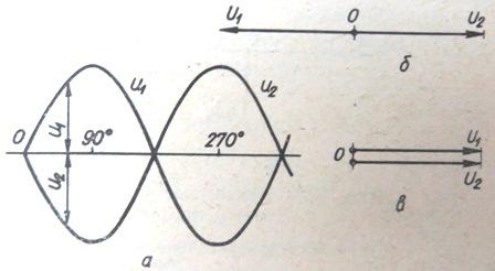 Условия включения генераторов на параллельную работу. Напряжения генераторов равны по величине и противоположны по фазе.