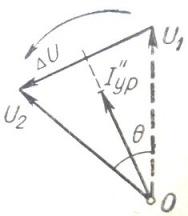 Векторная диаграмма синхронизации генераторов при неравенстве частот