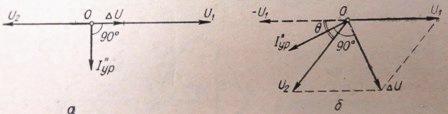 Векторные диаграммы для случаев отклонения от условий точной синхронизации