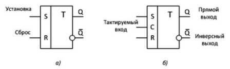 Условно-графическое обозначение RS-триггера и назначение выводов а) асинхронный, б) синхронный