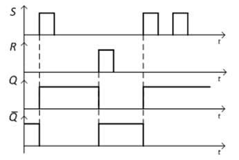 Временные диаграммы работы асинхронного RS-триггера