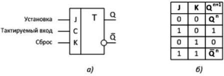 JK -триггер а) условно-графическое обозначение, б) сокращённая таблица состояний