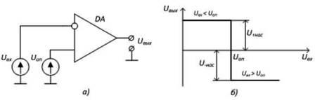 Компаратор на ОУ: а) простейшая схема б) характеристика работы