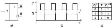 T-триггер а) условно-графическое обозначение, б) временные диаграммы работы в) таблица состояний