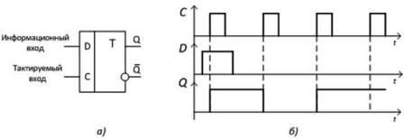 D-триггер: а) условно-графическое обозначение, б) временные диаграммы работы