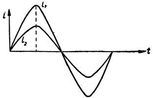 Синусоиды токов, совпадающих по фазе
