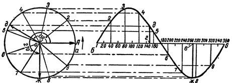 Построение синусоиды э.д.с, изменяющейся по гармоническому закону