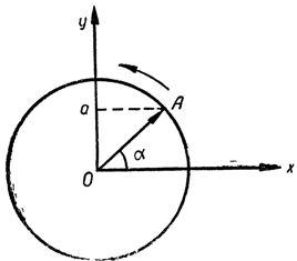 Изображение изменений синусоидального тока с помощью вектора
