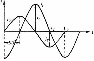 Синусоиды токов, сдвинутых по фазе на 90°