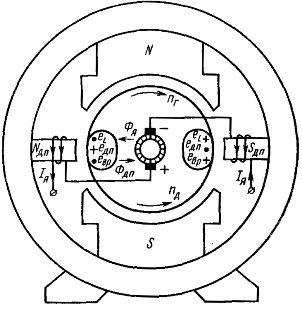Схема включения обмоток добавочных полюсов