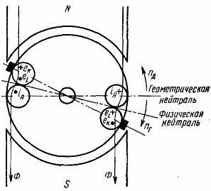 Направление э.д.с. в коммутируемом витке при сдвиге щеток за физическую нейтраль