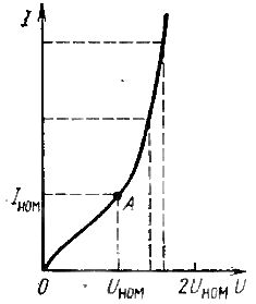 График зависимости тока в катушке с сердечником от приложенного напряжения