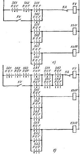 управления электроприводом