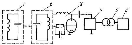Структурная схема высокочастотной установки