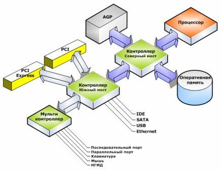 Организации обмена данными в персональных компьютерах (РС)