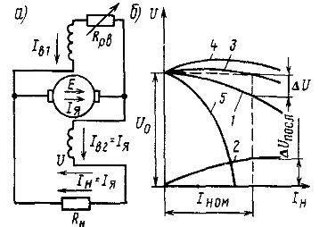 Принципиальная схема генератора со смешанным возбуждением (а) и его внешние характеристики (б)