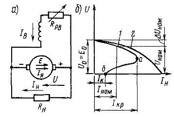 Принципиальная схема генератора с параллельным возбуждением (а) и внешние характеристики генераторов с независимым и параллельным возбуждением (б)