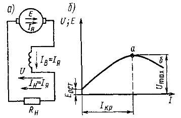 Принципиальная схема генератора с последовательным возбуждением (а) и его внешняя характеристика (б)