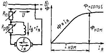 Принципиальная схема электродвигателя постоянного тока с последовательным возбуждением (а) и зависимость его магнитного потока Ф от тока Iя в обмотке якоря (б)