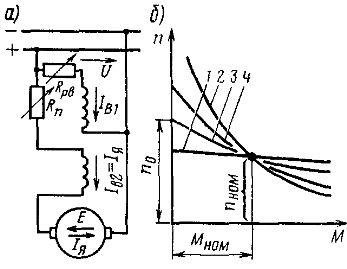 Принципиальная схема электродвигателя со смешанным возбуждением (а) и его механические характеристики (б)