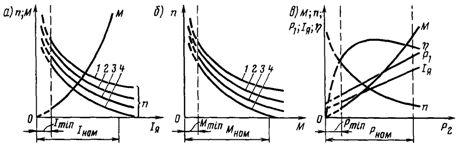 Характеристики электродвигателя постоянного тока с последовательным возбуждением