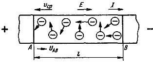 Направленное движение электронов в проводнике