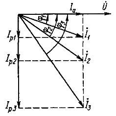 Векторная диаграмма токов приемника при неизменной мощности и различных коэффициентах мощности