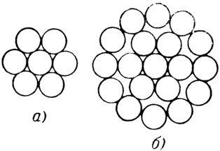 Многопроволочные провода из одного металла: а — 7-проволочный, б — 19-проволочный
