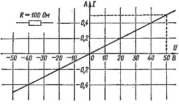 Закон Ома (вольт-амперная характеристика)