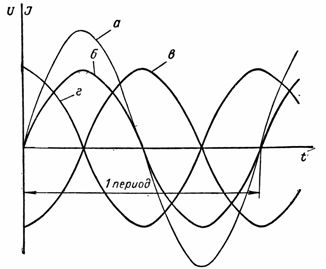 Сдвиг по фазе между током и напряжением