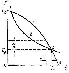 Совмещенные внешняя характеристика источника питания (1) и вольт-амперная характеристика дуги (2).