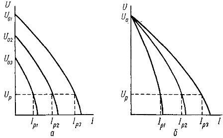 Внешние характеристики источников питания дуги при регулировании сварочного тока: а - изменением напряжения холостою хода Uо, б — изменением эквивалентного сопротивления zэ.