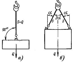 Схемы строповки грузов: а - одноветвевым стропом, б - двухветвевым стропом
