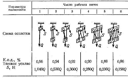 Коэффициент полезного действия, схемы и величина тягового усилия полистпасов
