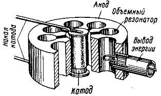 Анодный блок магнетрона