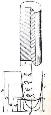 Распределение плотности тока в круглом проводнике при различных отношениях 945;/Z0