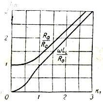Активное и индуктивное сопротивление проводника при переменном токе
