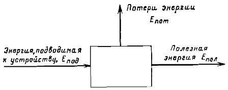 Схема для определения к. п. д. устройства, преобразующего энергию