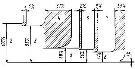 Схема преобразований энергии при обработке детали на токарном станке