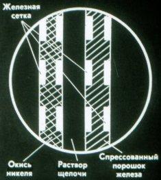 Железо-никелевый аккумулятор