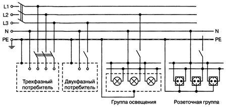 Система защитного заземления TN-S