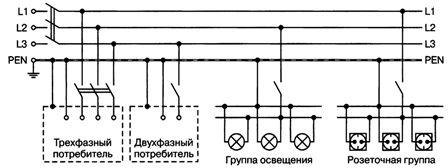 Система защитного заземления TN-С