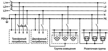 Система защитного заземления TN-C-S
