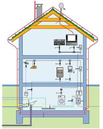 Применение ОПН различного класса для защиты аппаратуры, находящейся в данный момент в доме