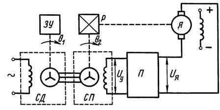 Схема следящего привода с сельсинами