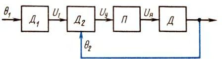Функциональная схема следящего привода
